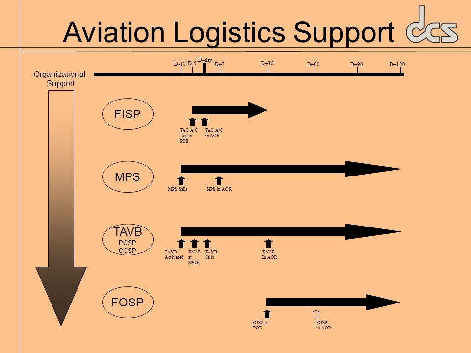 Aviation Logistics Support Organizational Support FISP MPS TAVB PCSP CCSP FOSP D-10 D-5 D-day D+7 D+30 D+60D+90D+120 TAC A/C Depart POE TAC A/C in AOR MPS SailsMPS in AOR TAVB Sails TAVB Activated TAVB at SPOE TAVB In AOR FOSP at POE FOSP in AOR