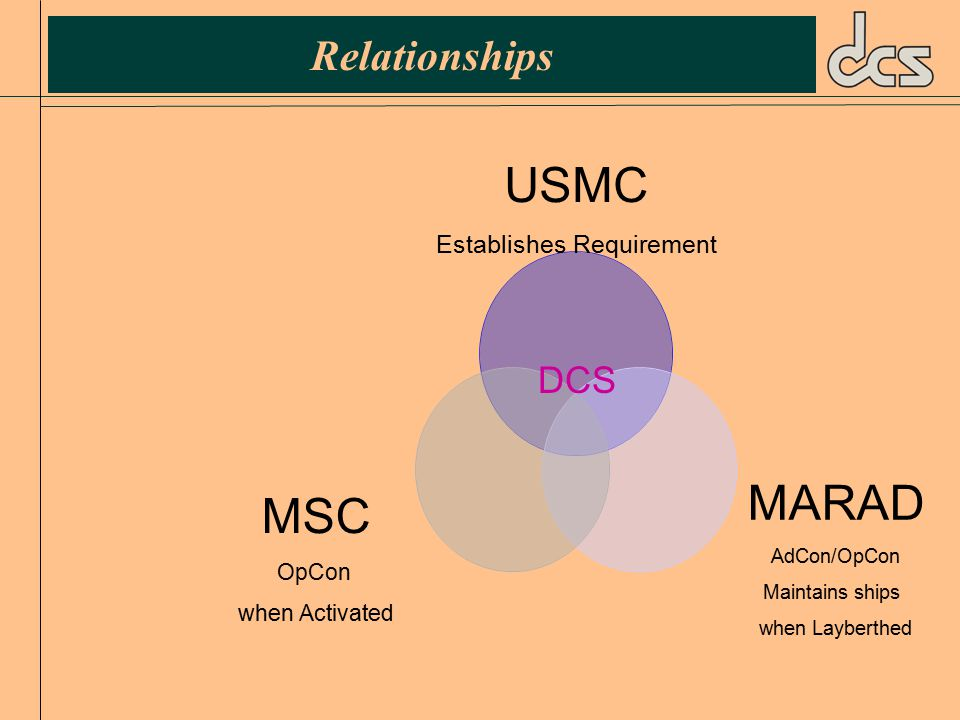 Quotes from MSC web pages:  SS Wright is part of the Ready Reserve Force, but is dedicated to Prepositioning duties for the USMC.  SS Curtiss is part of the Ready Reserve Force, but is dedicated to Prepositioning duties for the USMC