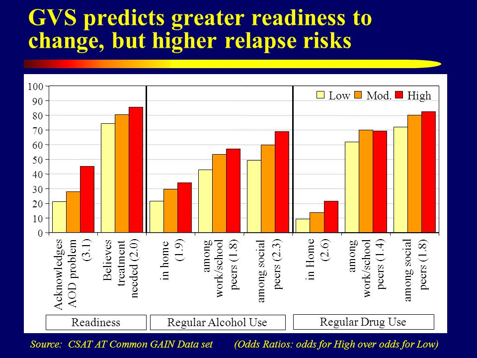 GVS predicts greater readiness to change, but higher relapse risks Source: CSAT AT Common GAIN Data set (Odds Ratios: odds for High over odds for Low) 0 10 20 30 40 50 60 70 80 90 100 Acknowledges AOD problem (3.1) Believes treatment needed (2.0) in home (1.9) among work/school peers (1.8) among social peers (2.3) in Home (2.6) among work/school peers (1.4) among social peers (1.8) LowMod.High Regular Alcohol Use Regular Drug Use Readiness