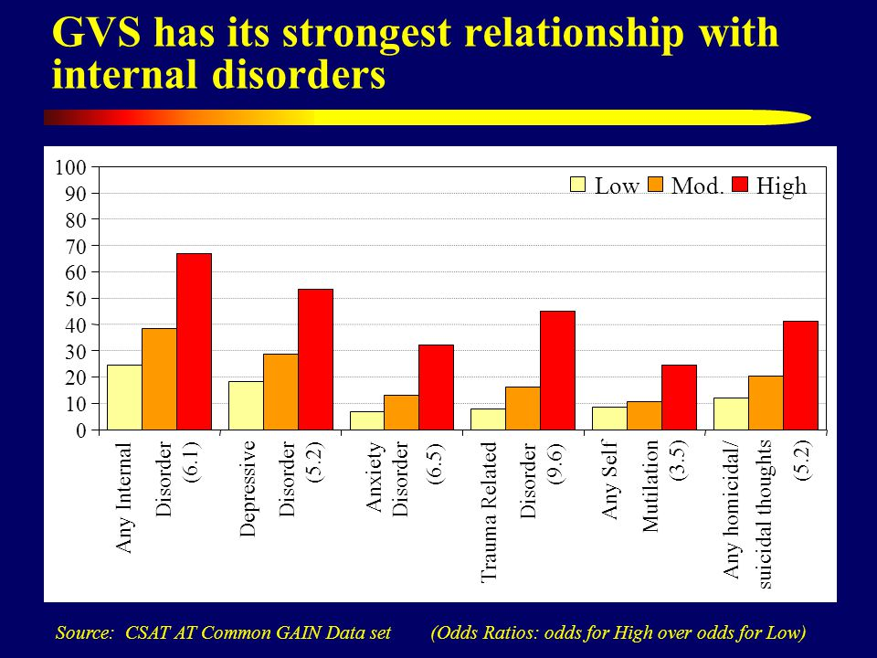 GVS has its strongest relationship with internal disorders Source: CSAT AT Common GAIN Data set (Odds Ratios: odds for High over odds for Low) 0 10 20