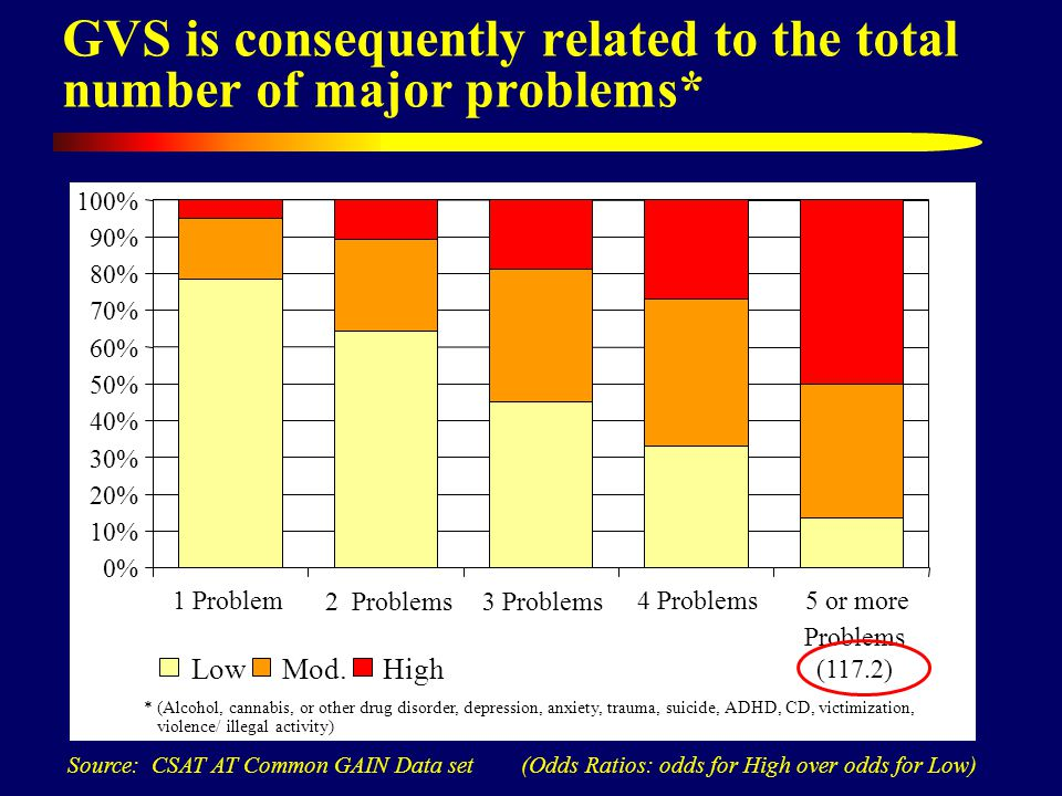 GVS is consequently related to the total number of major problems* Source: CSAT AT Common GAIN Data set (Odds Ratios: odds for High over odds for Low)
