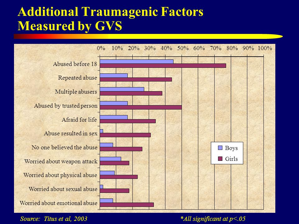 Additional Traumagenic Factors Measured by GVS Source: Titus et al, 2003 *All significant at p<.05 0%10%20%30%40%50%60%70%80%90%100% Abused before 18 Repeated abuse Multiple abusers Abused by trusted person Afraid for life Abuse resulted in sex No one believed the abuse Worried about weapon attack Worried about physical abuse Worried about sexual abuse Worried about emotional abuse Boys Girls