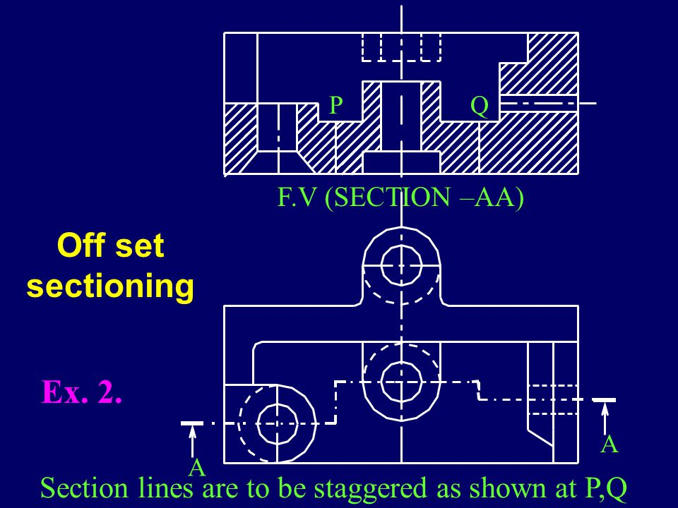 A A PQ F.V (SECTION –AA) Section lines are to be staggered as shown at P,Q Ex.