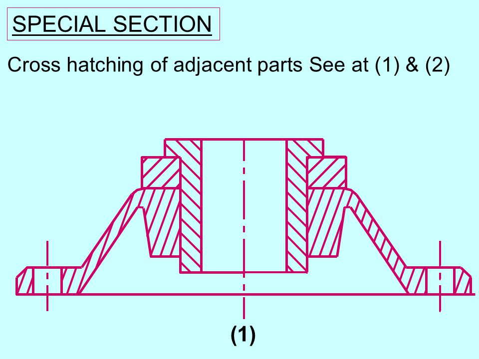 SPECIAL SECTION Cross hatching of adjacent parts See at (1) & (2) (1)