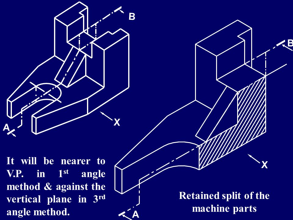 A B Retained split of the machine parts X It will be nearer to V.P. in 1 st angle method & against the vertical plane in 3 rd angle method.