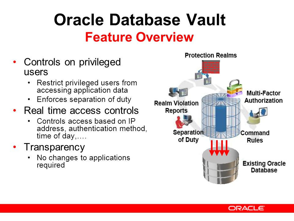 Oracle Database Vault Feature Overview Controls on privileged users Restrict privileged users from accessing application data Enforces separation of d