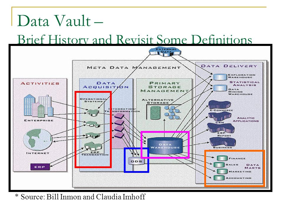 Data Vault – Brief History and Revisit Some Definitions * Source: Bill Inmon and Claudia Imhoff