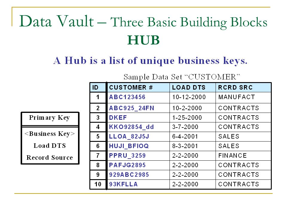 Data Vault – Three Basic Building Blocks HUB