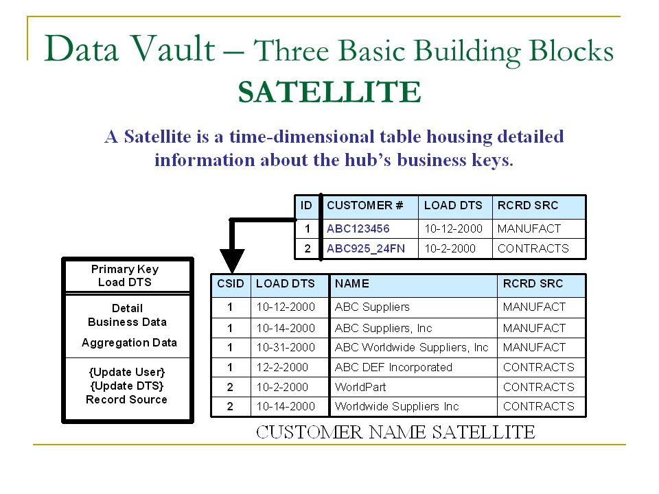 Data Vault – Three Basic Building Blocks SATELLITE