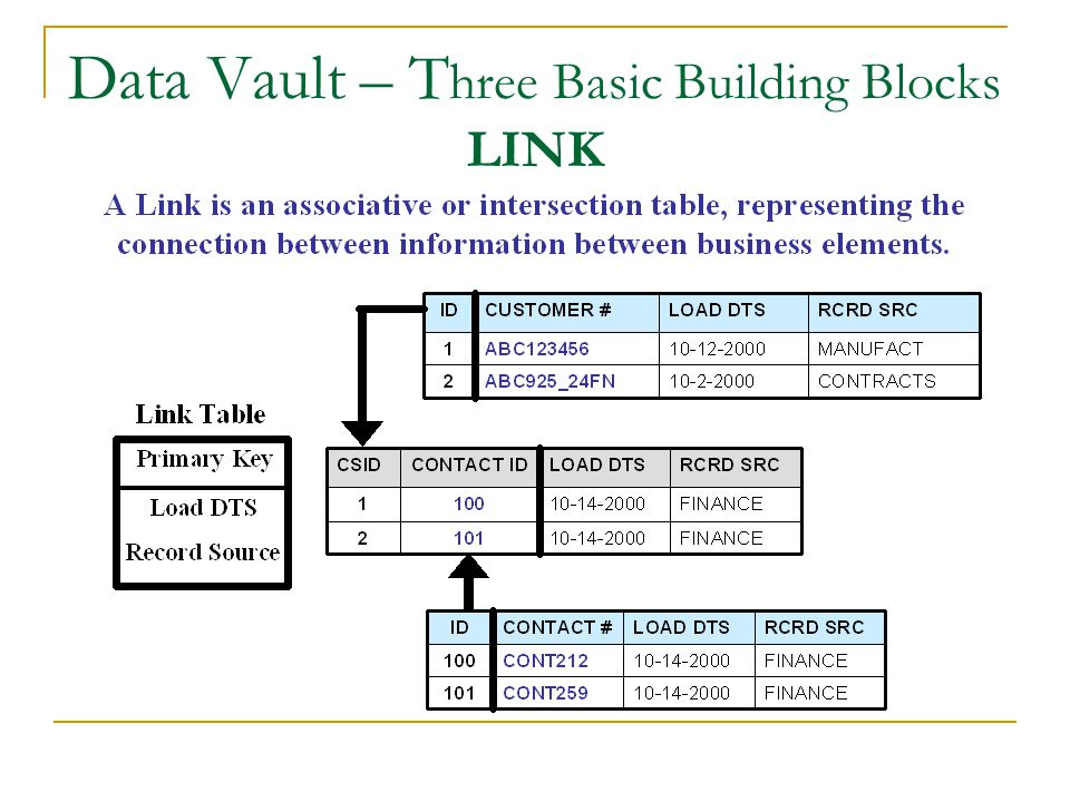 Data Vault – T hree Basic Building Blocks LINK