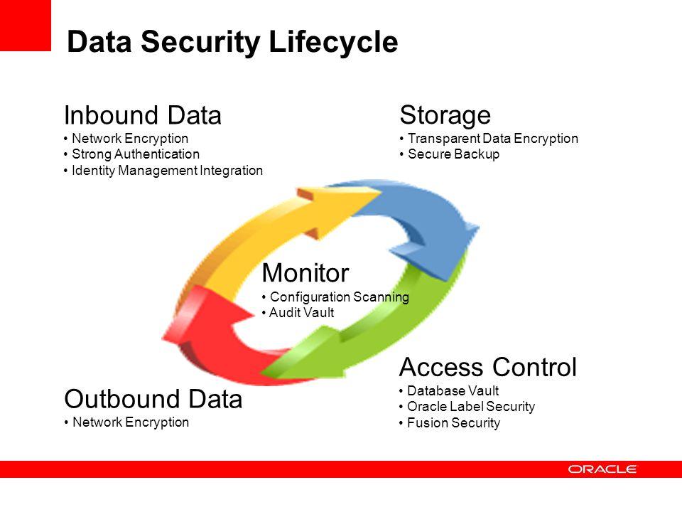 Data Security Lifecycle Inbound Data Network Encryption Strong Authentication Identity Management Integration Storage Transparent Data Encryption Secu