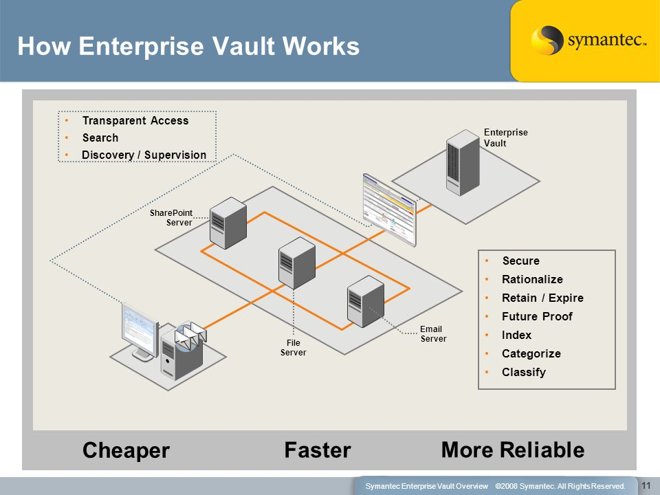 How Enterprise Vault Works 11 Transparent Access Search Discovery / Supervision Secure Rationalize Retain / Expire Future Proof Index Categorize Classify Cheaper Email Server File Server Faster More Reliable Enterprise Vault SharePoint Server Symantec Enterprise Vault Overview ©2008 Symantec.