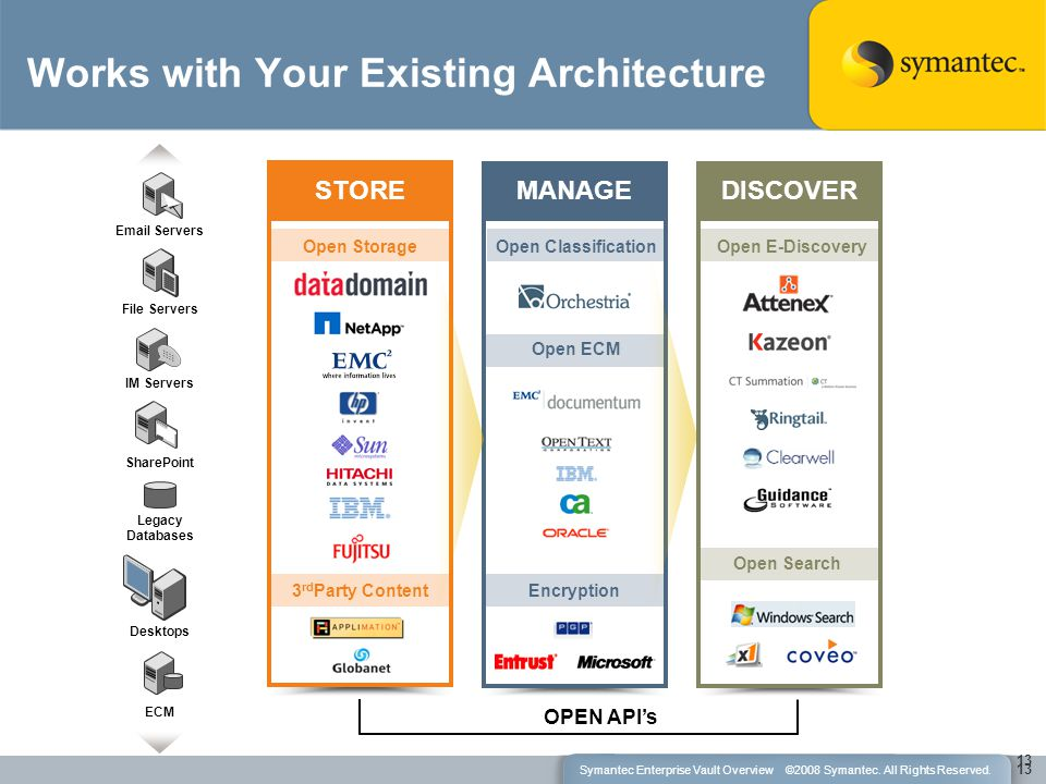 Works with Your Existing Architecture OPEN API's 13 SharePoint IM Servers Email Servers File Servers Legacy Databases ECM Desktops STORE Open Storage 3 rd Party Content MANAGE Open Classification Open ECM Encryption DISCOVER Open E-Discovery Open Search 13 Symantec Enterprise Vault Overview ©2008 Symantec.