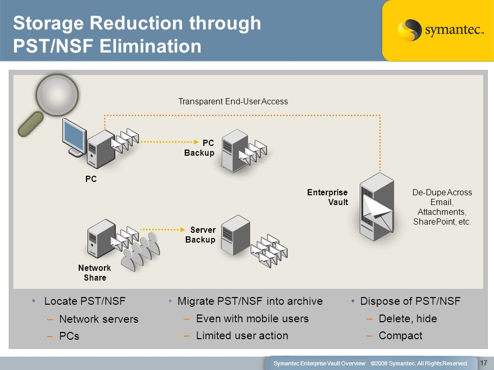 Storage Reduction through PST/NSF Elimination Migrate PST/NSF into archive –Even with mobile users –Limited user action Server Backup 17 Enterprise Vault PC Backup PC Network Share Locate PST/NSF –Network servers –PCs Dispose of PST/NSF –Delete, hide –Compact Transparent End-User Access De-Dupe Across Email, Attachments, SharePoint, etc.