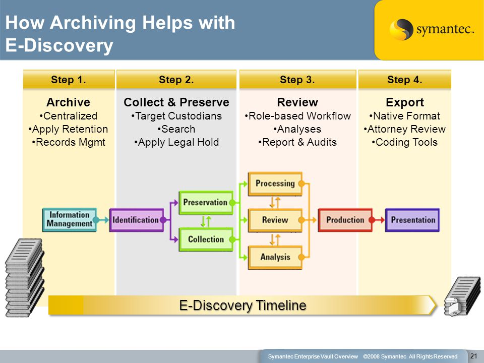 Export Native Format Attorney Review Coding Tools Step 4. Review Role-based Workflow Analyses Report & Audits Step 3. Collect & Preserve Target Custod