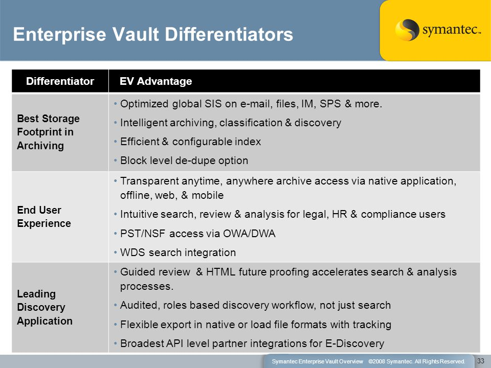 Differentiator EV Advantage Best Storage Footprint in Archiving Optimized global SIS on e-mail, files, IM, SPS & more.