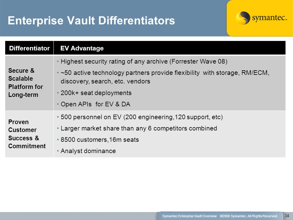 Differentiator EV Advantage Secure & Scalable Platform for Long-term Highest security rating of any archive (Forrester Wave 08) ~50 active technology partners provide flexibility with storage, RM/ECM, discovery, search, etc.