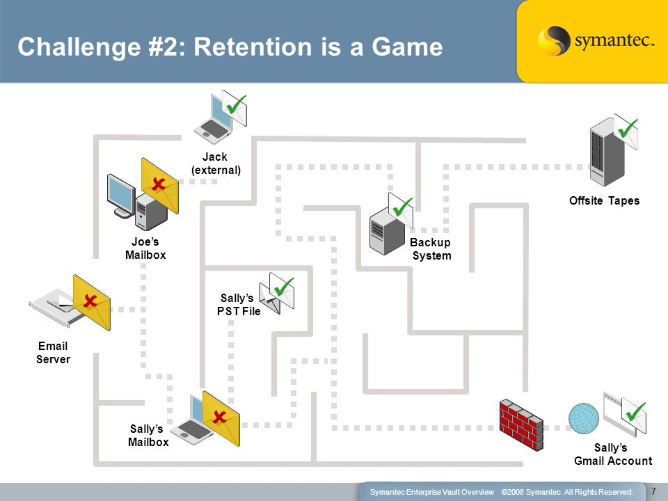 Sally's Mailbox Challenge #2: Retention is a Game Joe's Mailbox  Offsite Tapes 7 Sally's Gmail Account Sally's PST File Backup System Jack (external) Email Server  Symantec Enterprise Vault Overview ©2008 Symantec.