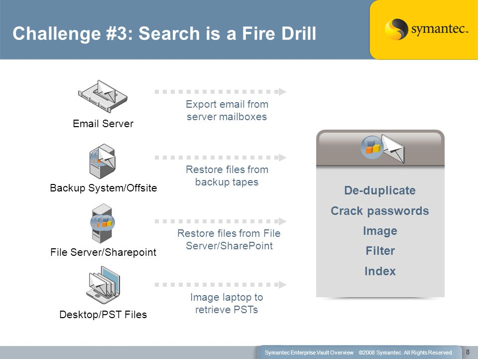 De-duplicate Crack passwords Image Filter Index Email Server Export email from server mailboxes Backup System/Offsite Restore files from backup tapes File Server/Sharepoint Restore files from File Server/SharePoint Desktop/PST Files Image laptop to retrieve PSTs 8 Challenge #3: Search is a Fire Drill Symantec Enterprise Vault Overview ©2008 Symantec.