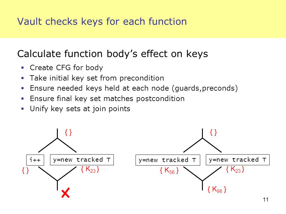 11 Vault checks keys for each function Calculate function body's effect on keys  Create CFG for body  Take initial key set from precondition  Ensure needed keys held at each node (guards,preconds)  Ensure final key set matches postcondition  Unify key sets at join points y=new tracked T i++ { K 23 } { } y=new tracked T { K 23 } { K 56 } { } { K 98 }