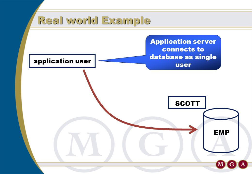 Real world Example EMP application userSCOTT Application server connects to database as single user