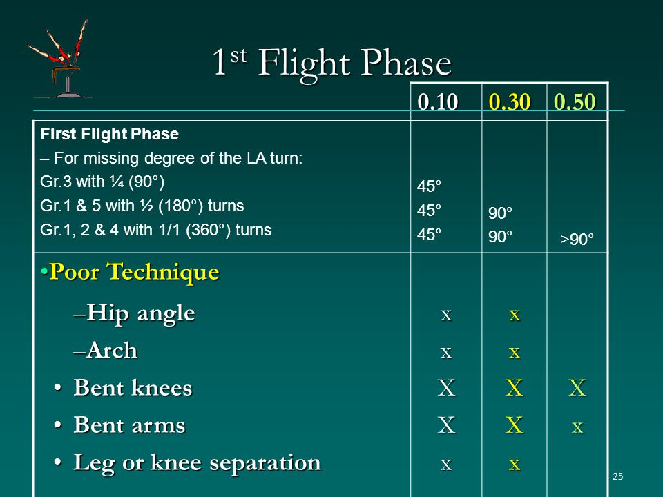 25 1 st Flight Phase 0.100.300.50 First Flight Phase – For missing degree of the LA turn: Gr.3 with ¼ (90°) Gr.1 & 5 with ½ (180°) turns Gr.1, 2 & 4 with 1/1 (360°) turns 45° 90° >90° Poor TechniquePoor Technique –Hip angle xx –Arch xx Bent kneesBent knees Bent armsBent arms Leg or knee separationLeg or knee separationXXxXXxXx