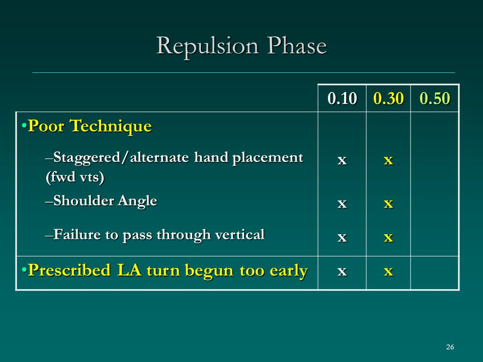 26 Repulsion Phase 0.100.300.50 Poor TechniquePoor Technique –Staggered/alternate hand placement (fwd vts) xx –Shoulder Angle xx –Failure to pass through vertical xx Prescribed LA turn begun too earlyPrescribed LA turn begun too earlyxx