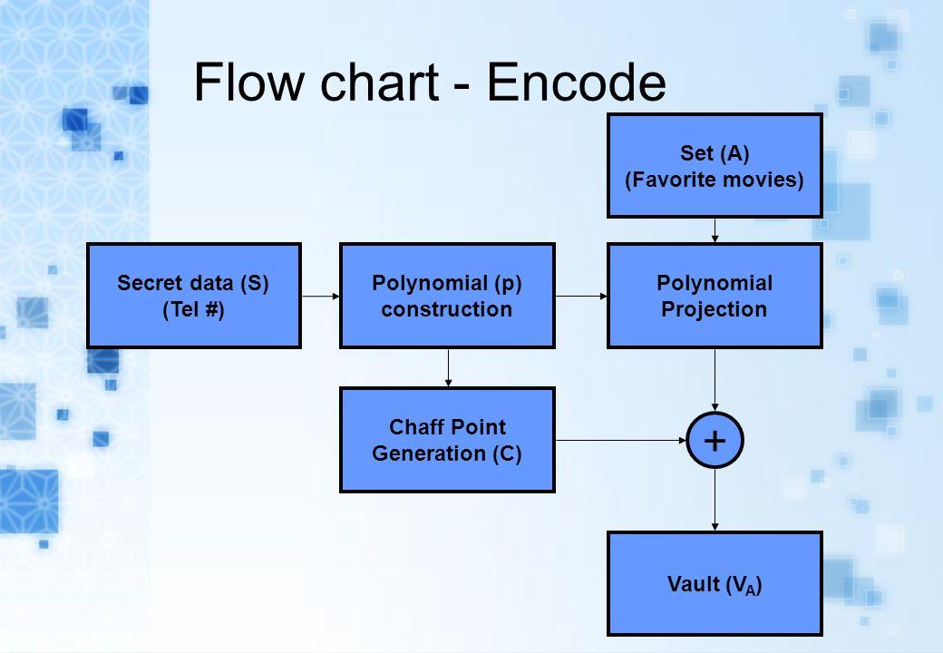 Flow chart - Encode Secret data (S) (Tel #) Polynomial (p) construction Polynomial Projection Chaff Point Generation (C) Set (A) (Favorite movies) + V