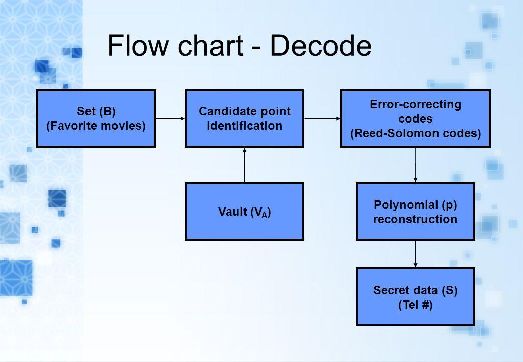 Flow chart - Decode Vault (V A ) Secret data (S) (Tel #) Set (B) (Favorite movies) Error-correcting codes (Reed-Solomon codes) Polynomial (p) reconstr