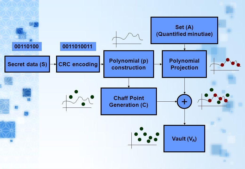 Secret data (S) Polynomial (p) construction Polynomial Projection Chaff Point Generation (C) Set (A) (Quantified minutiae) + Vault (V A ) 00110100 CRC