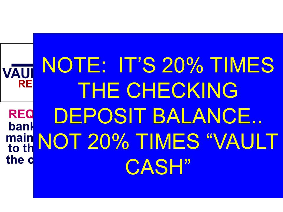 ASSETS VAULT CASH LIABILITIES CHECKING DEPOSITS 100,000 REQUIRED RESERVES--That portion of a bank s reserves which must be maintained.