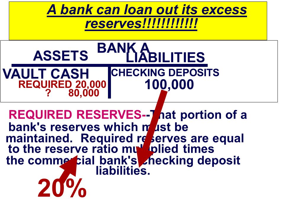 $100,000 BANK A $100,000 ASSETS VAULT CASH LIABILITIES CHECKING DEPOSITS 100,000 REQUIRED RESERVES--That portion of a bank s reserves which must be maintained.