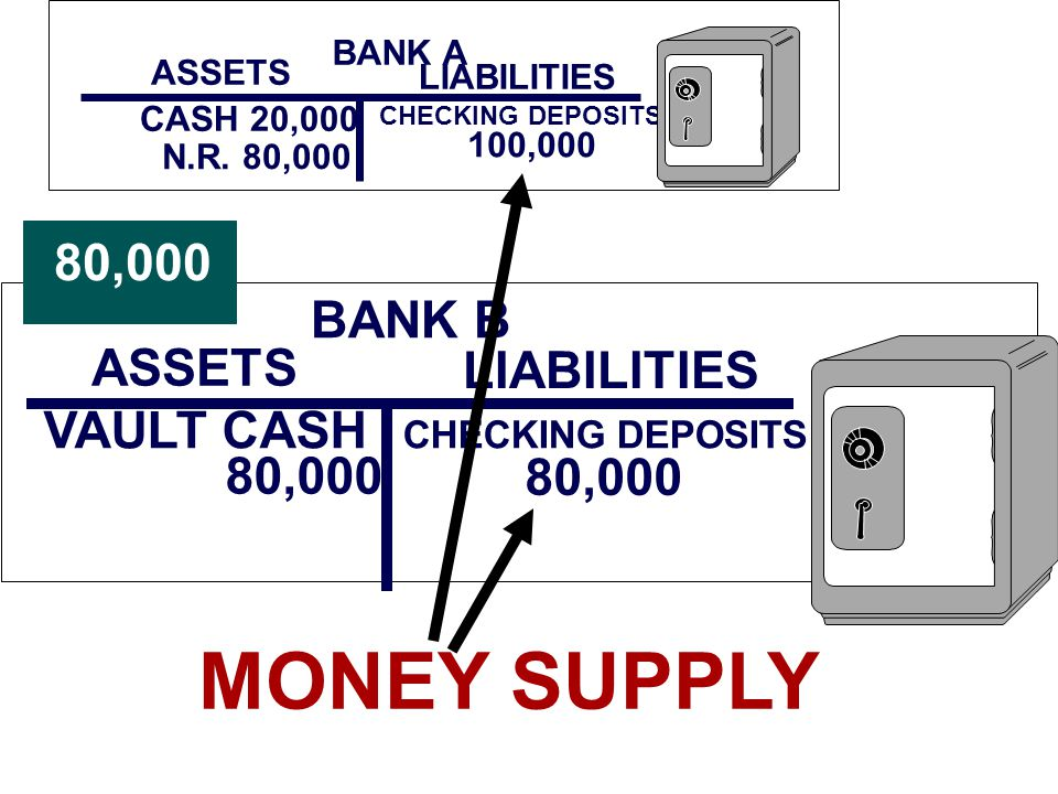 BANK A ASSETS LIABILITIES CHECKING DEPOSITS 100,000 N.R.