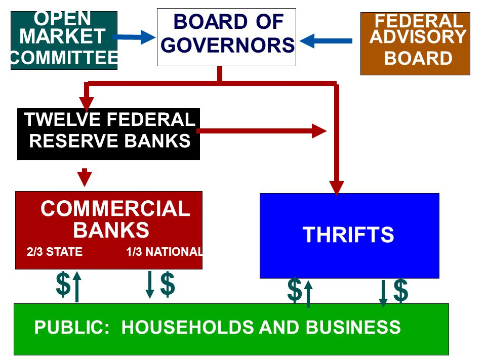 BOARD OF GOVERNORS OPEN MARKET COMMITTEE FEDERAL ADVISORY BOARD TWELVE FEDERAL RESERVE BANKS COMMERCIAL BANKS THRIFTS PUBLIC: HOUSEHOLDS AND BUSINESS $ $ $$ 1/3 NATIONAL2/3 STATE