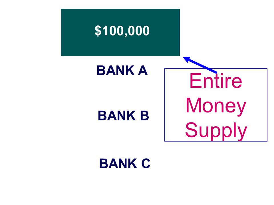 $100,000 BANK A BANK B BANK C Entire Money Supply