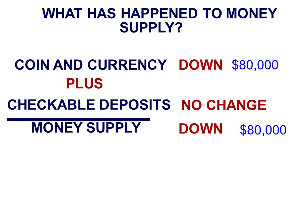 WHAT HAS HAPPENED TO MONEY SUPPLY.
