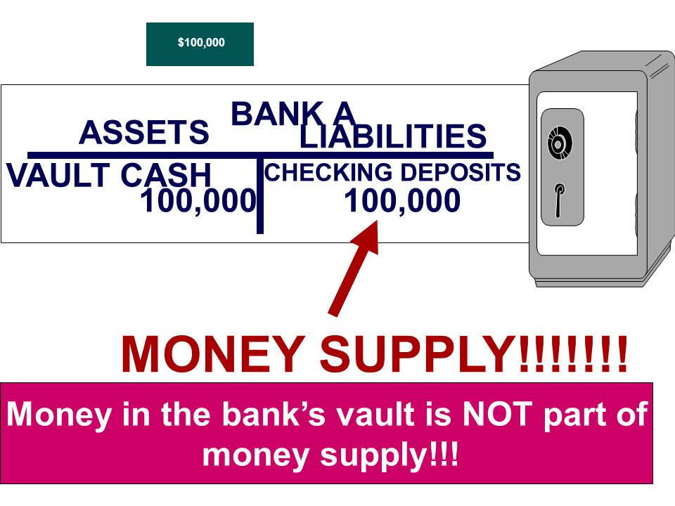 BANK A ASSETS VAULT CASH 100,000 LIABILITIES CHECKING DEPOSITS 100,000 MONEY SUPPLY!!!!!!.