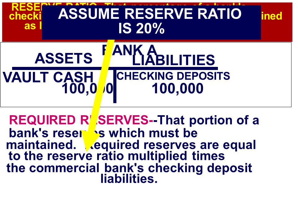 $100,000 BANK A $100,000 ASSETS VAULT CASH 100,000 LIABILITIES CHECKING DEPOSITS 100,000 REQUIRED RESERVES--That portion of a bank s reserves which must be maintained.