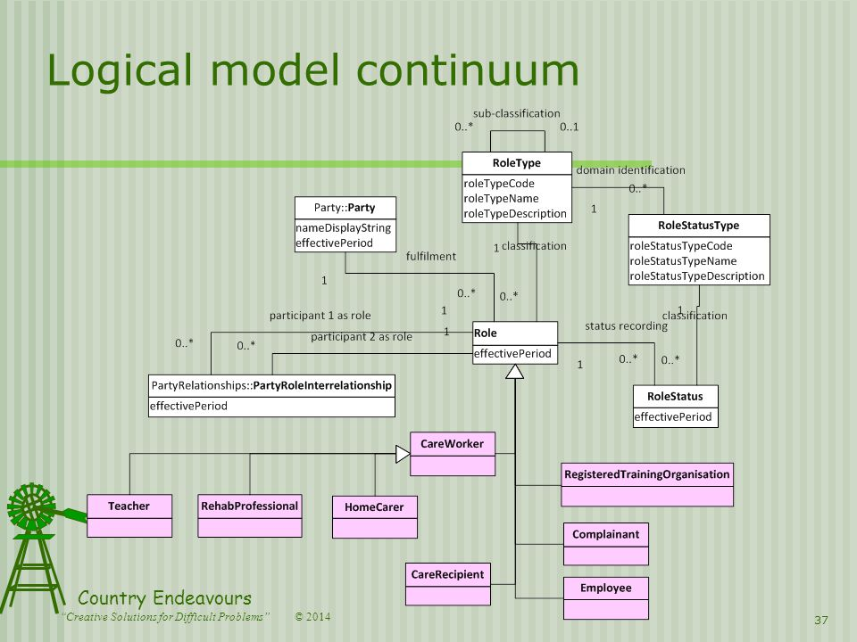 © 2014 Country Endeavours Creative Solutions for Difficult Problems 37 Logical model continuum