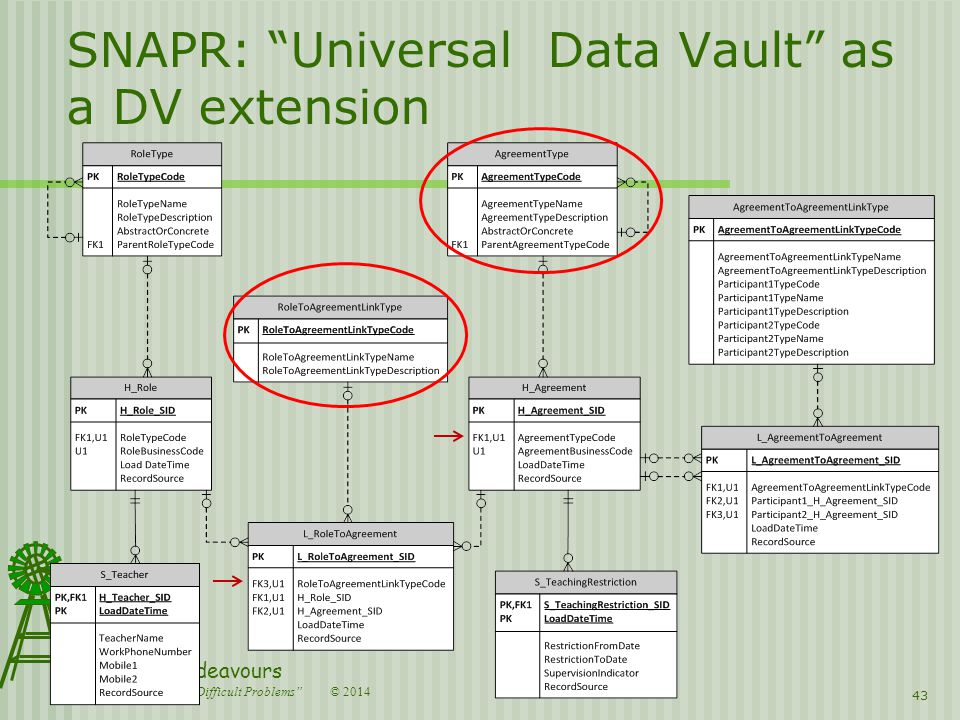© 2014 Country Endeavours Creative Solutions for Difficult Problems SNAPR: Universal Data Vault as a DV extension 43