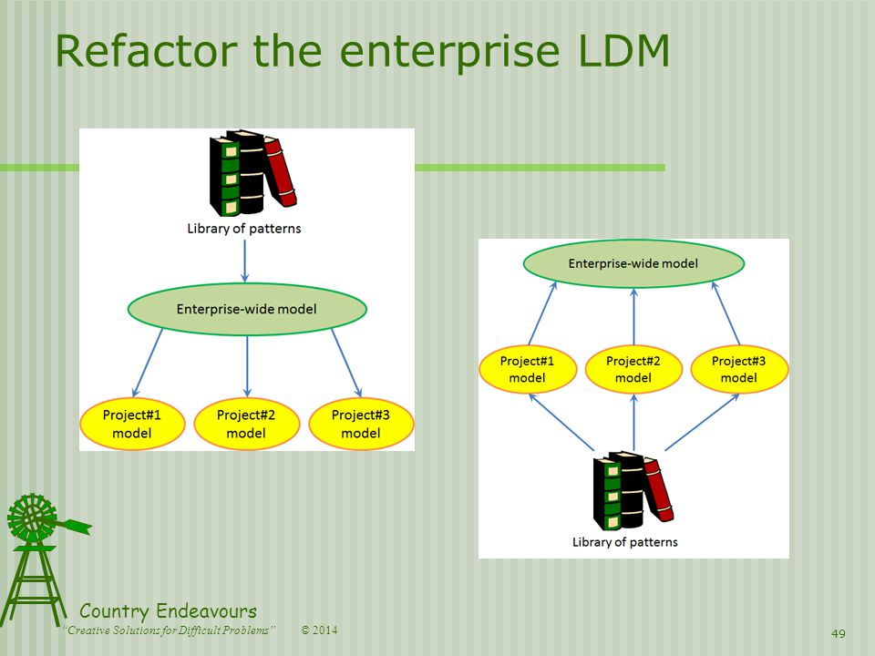 © 2014 Country Endeavours Creative Solutions for Difficult Problems Refactor the enterprise LDM 49