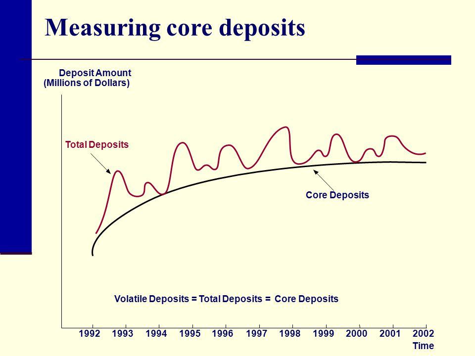 20012002 Total Deposits Core Deposits Volatile Deposits = Total Deposits= Core Deposits 200019991998199719961995199419931992 Time Measuring core depos