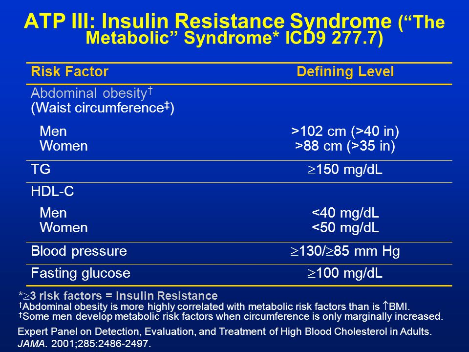 "ATP III: Insulin Resistance Syndrome (""The Metabolic"" Syndrome* ICD9 277.7) *  3 risk factors = Insulin Resistance † Abdominal obesity is more highly"