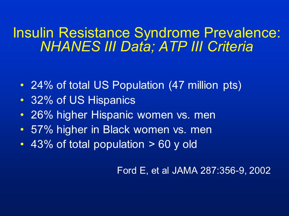 Insulin Resistance Syndrome Prevalence: NHANES III Data; ATP III Criteria 24% of total US Population (47 million pts) 32% of US Hispanics 26% higher H