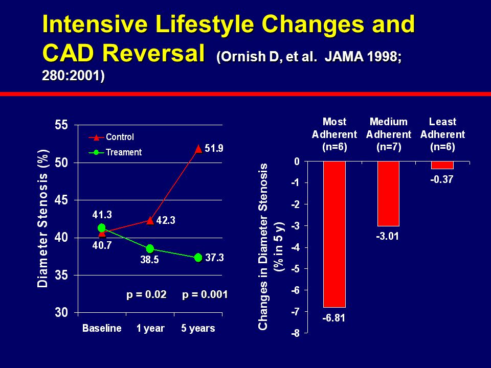Intensive Lifestyle Changes and CAD Reversal (Ornish D, et al. JAMA 1998; 280:2001) p = 0.02 p = 0.001