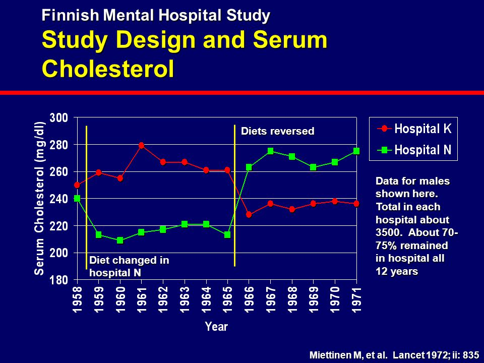 Finnish Mental Hospital Study Study Design and Serum Cholesterol Diet changed in hospital N Diets reversed Data for males shown here. Total in each ho