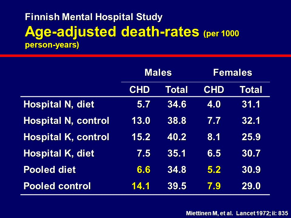Finnish Mental Hospital Study Age-adjusted death-rates (per 1000 person-years) MalesFemales CHDTotalCHDTotal Hospital N, diet 5.734.64.031.1 Hospital