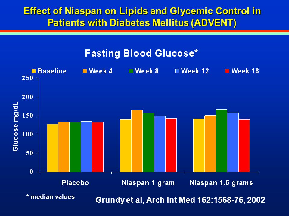 Effect of Niaspan on Lipids and Glycemic Control in Patients with Diabetes Mellitus (ADVENT) Grundy et al, Arch Int Med 162:1568-76, 2002 * median val