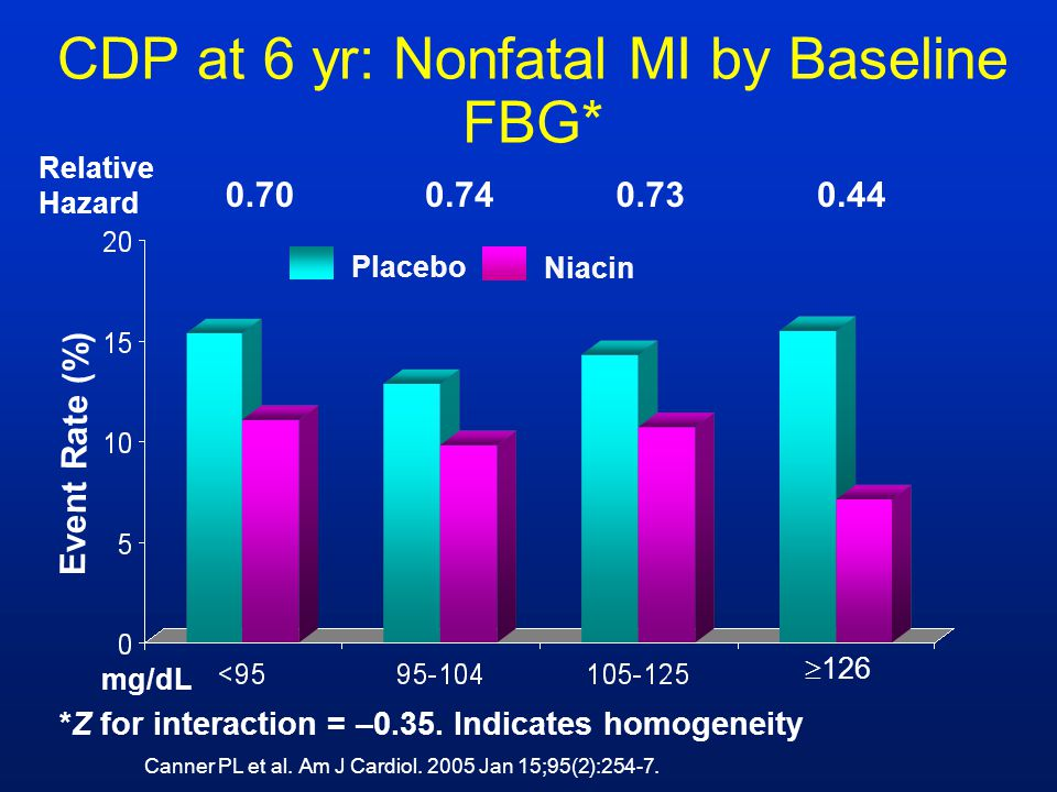 CDP at 6 yr: Nonfatal MI by Baseline FBG* mg/dL Relative Hazard 0.700.740.730.44 *Z for interaction = –0.35. Indicates homogeneity Event Rate (%)  12