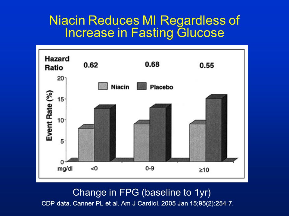 Niacin Reduces MI Regardless of Increase in Fasting Glucose Change in FPG (baseline to 1yr) CDP data. Canner PL et al. Am J Cardiol. 2005 Jan 15;95(2)